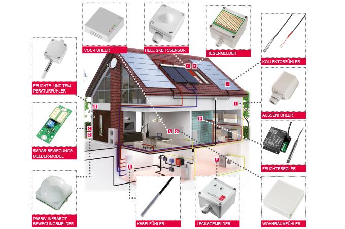 Breites Produktspektrum Für Die Gebäudetechnik