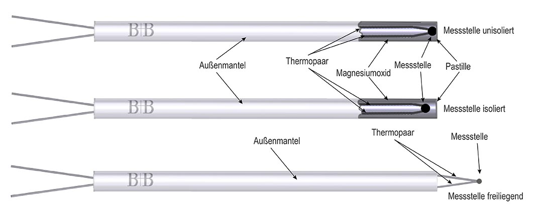 Aufbau Eines Mantelthermoelements